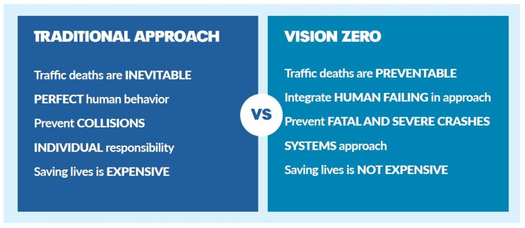 Vision Zero strategies to eliminate all transit fatalities and severe injuries while increasig safe healthy equitable mobility for all
